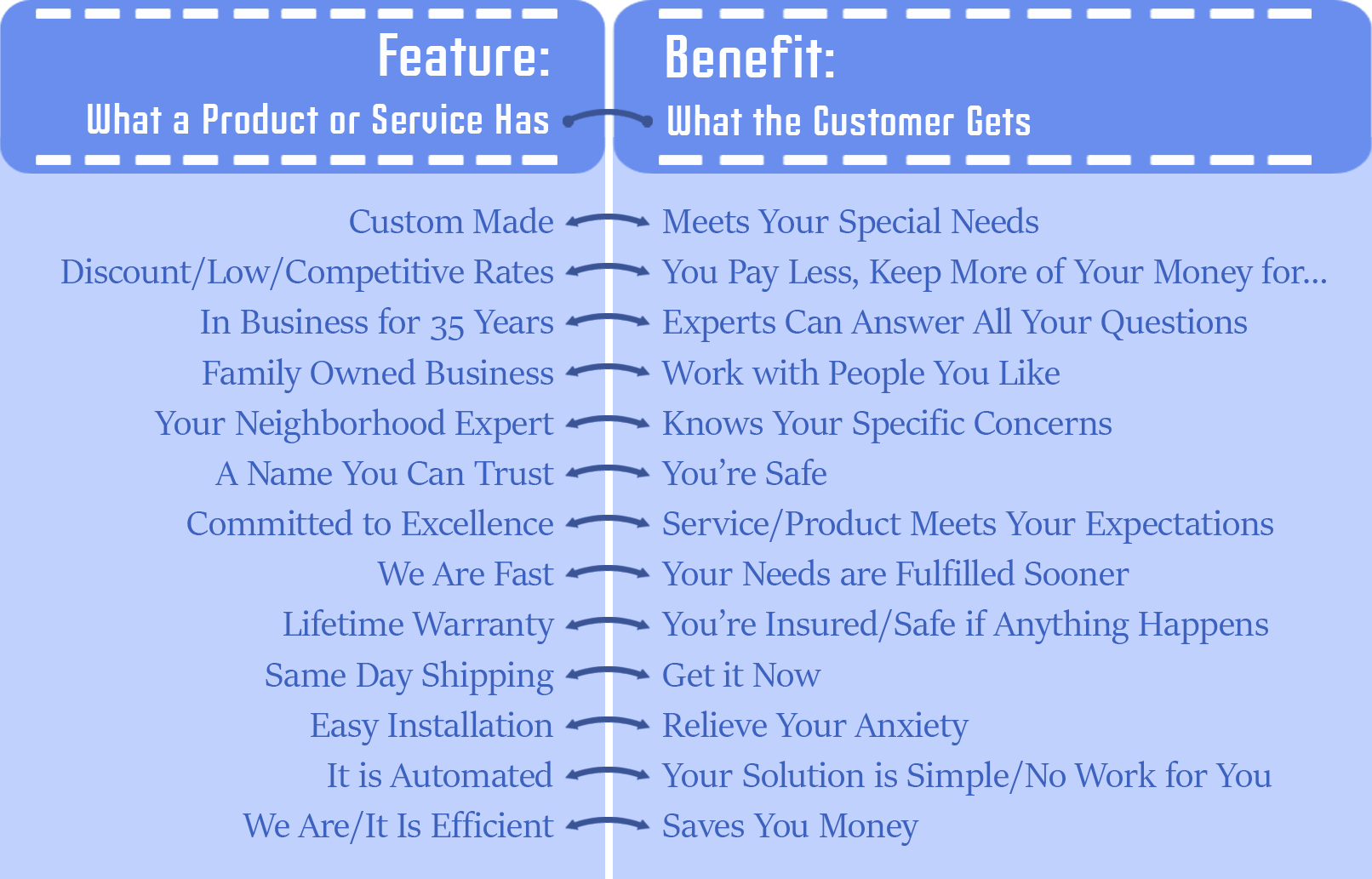 Sell Consumer Benefits on Your Website